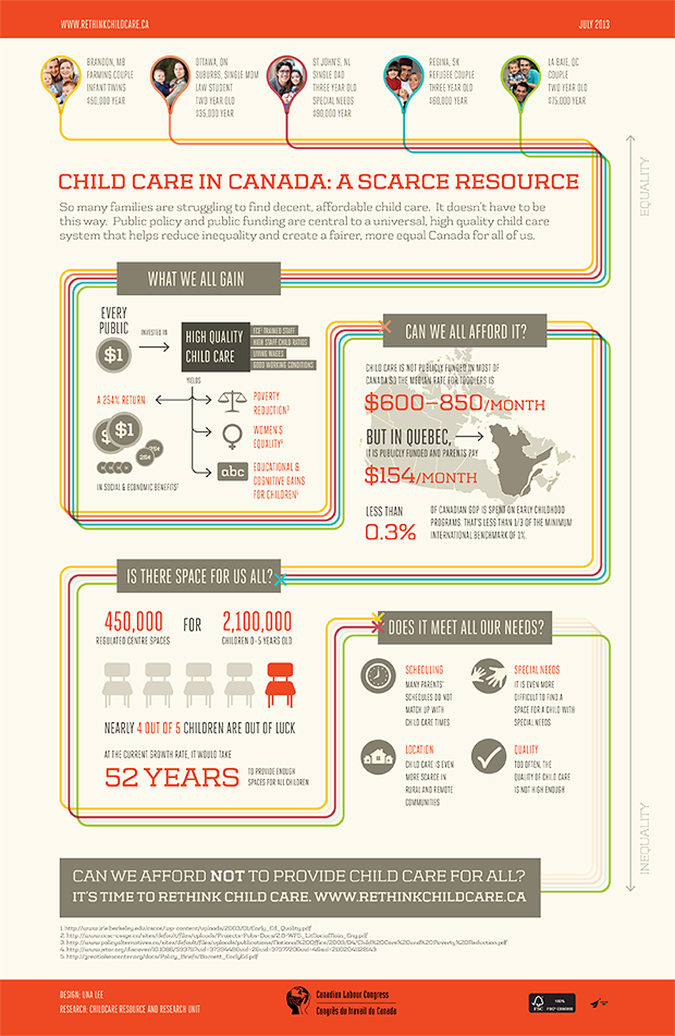 Child Care Infographic — poster