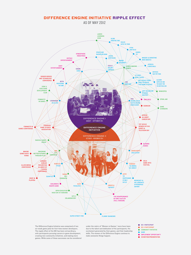 Difference Engine Initiative Visualization | Una Lee